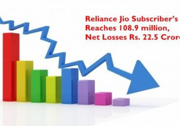 Reliance Jio Subscriber's Reaches 108.9 Million, Net Losses Rs. 22.5 Crore